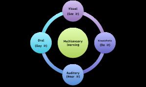 Mulitsensory learning
