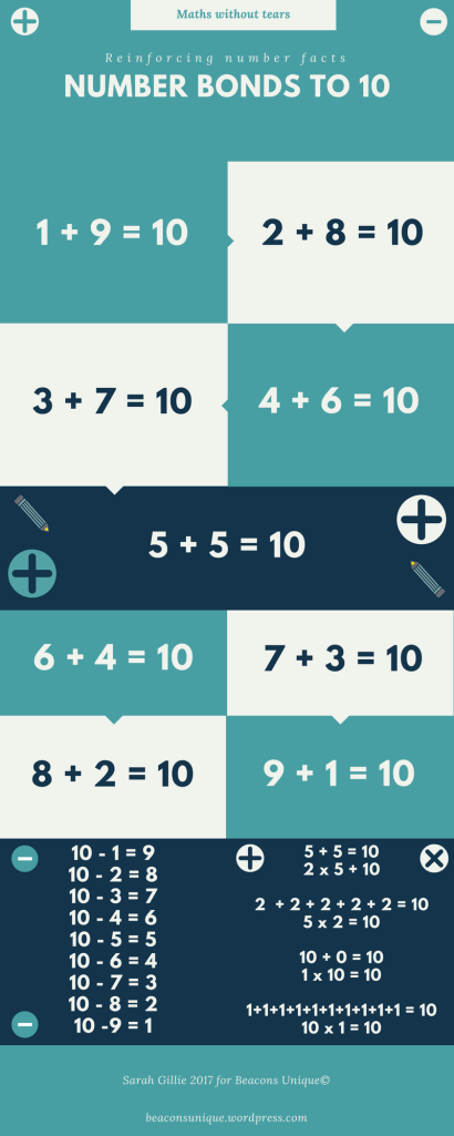 Number facts to 10