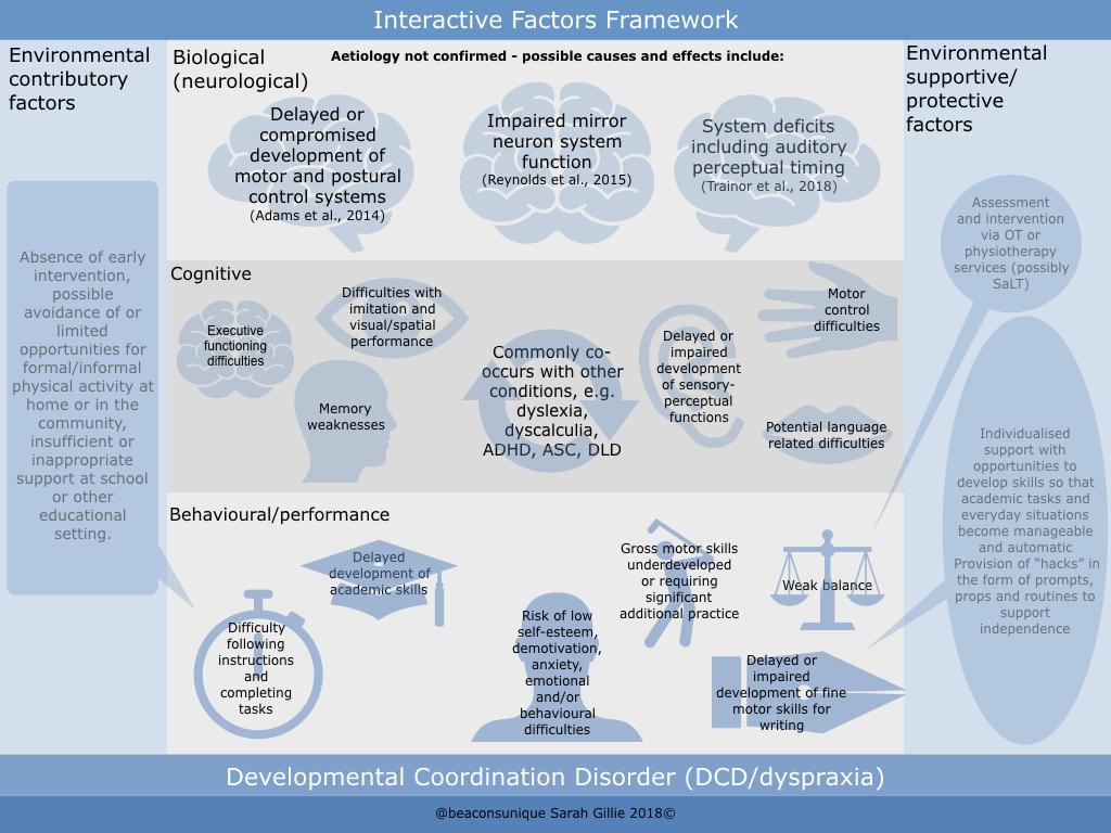 DCD dyspraxia.001