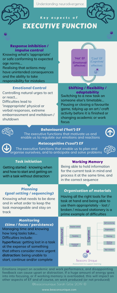 executive functioning assessment free